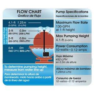 smartpond 100 to 170-GPH Low Water Shut-Off Fountain Pump