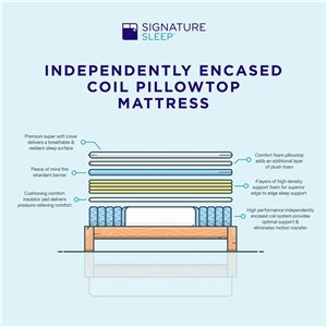 "Signature Sleep Signature 10"" Encased Coil Pillow Top Hybrid Mattress"