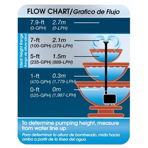 smartpond 300 to 500-GPH Fountain Pump
