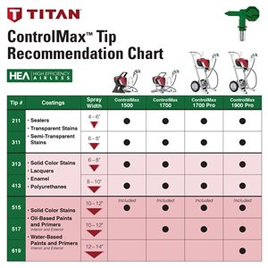 TITAN ControlMax 1900 Pro Electric Airless Paint Sprayer
